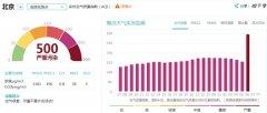 北京发布今年首个沙尘蓝